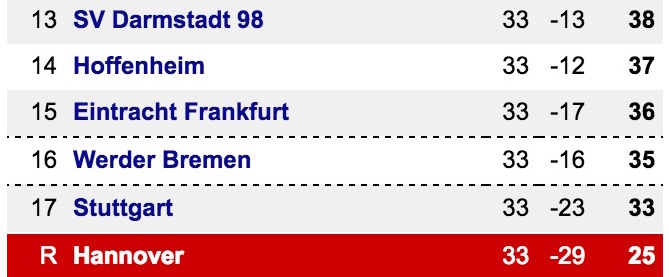 Bundesliga Bottom 5 @ 16.27