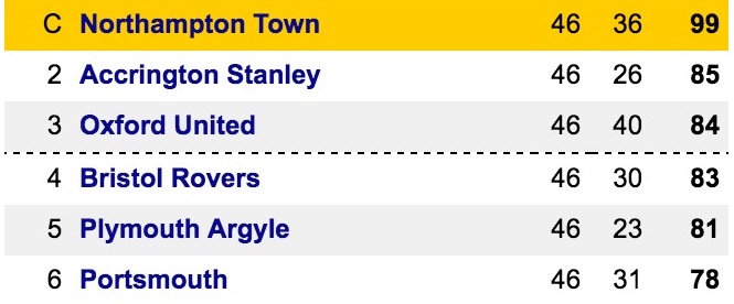 League Two top 6 @ 15.55