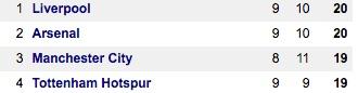 Premier League top 4 @ 18.10