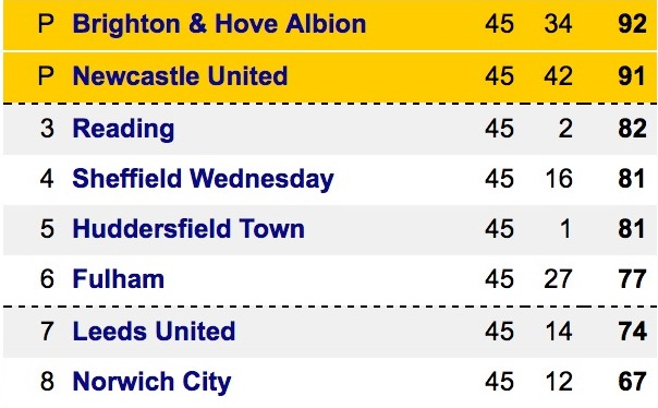 Top of the Championship table ahead of final matchday